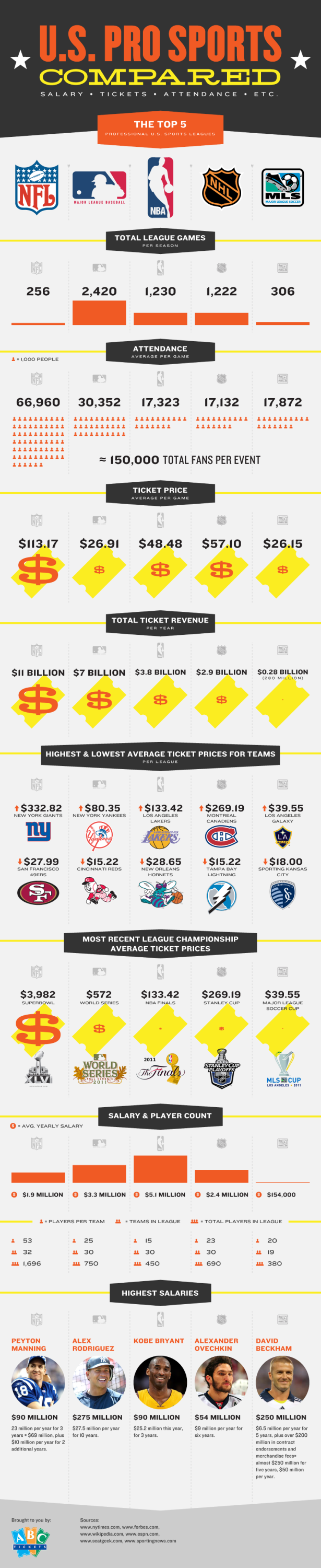 US Pro Sports - How MLS Stacks Up