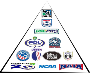US Soccer Pyramid